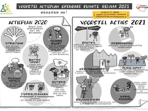 Voorstel acties 2021: wat vind jij?